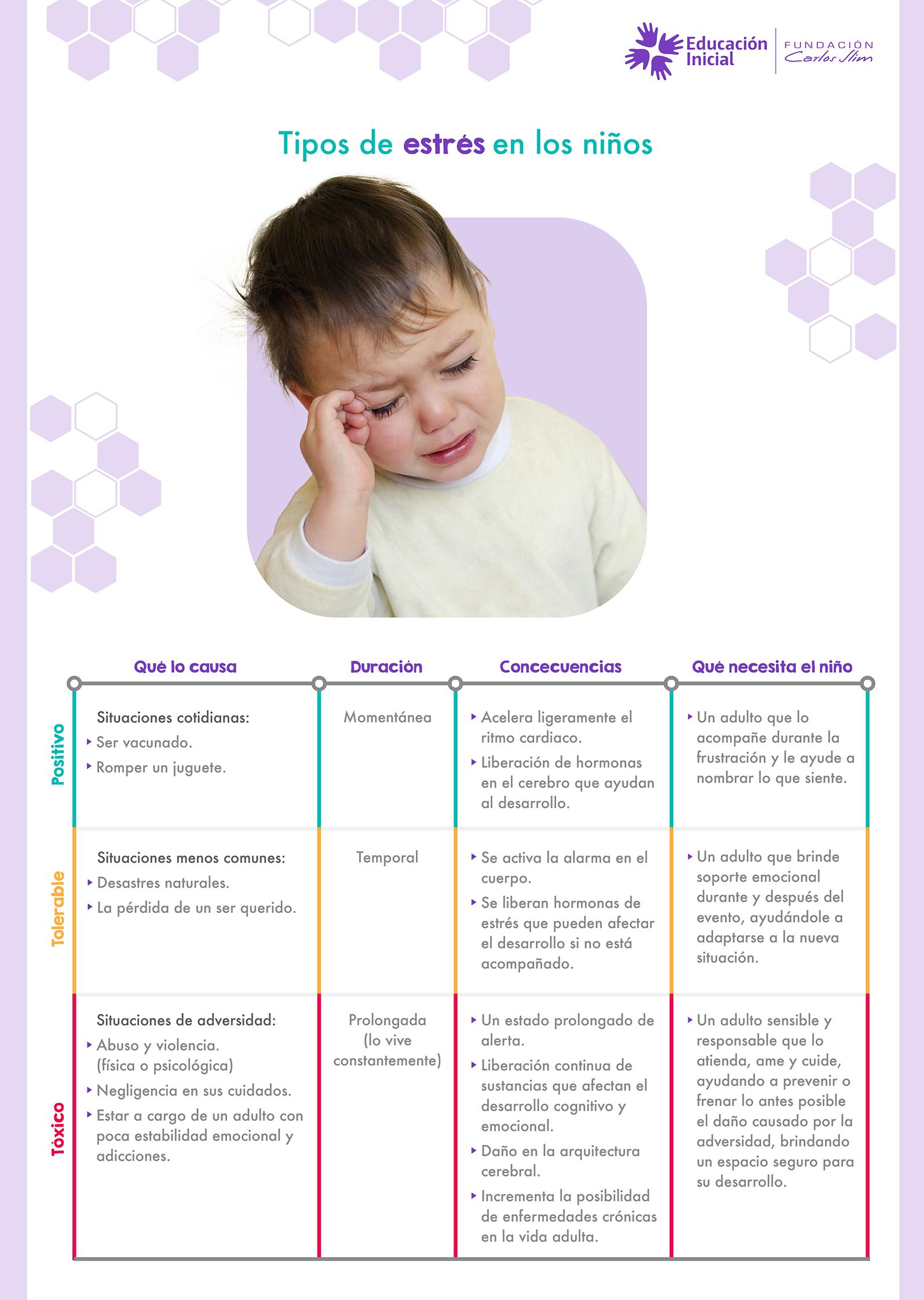 3. Tipos de estrés en los niños_s