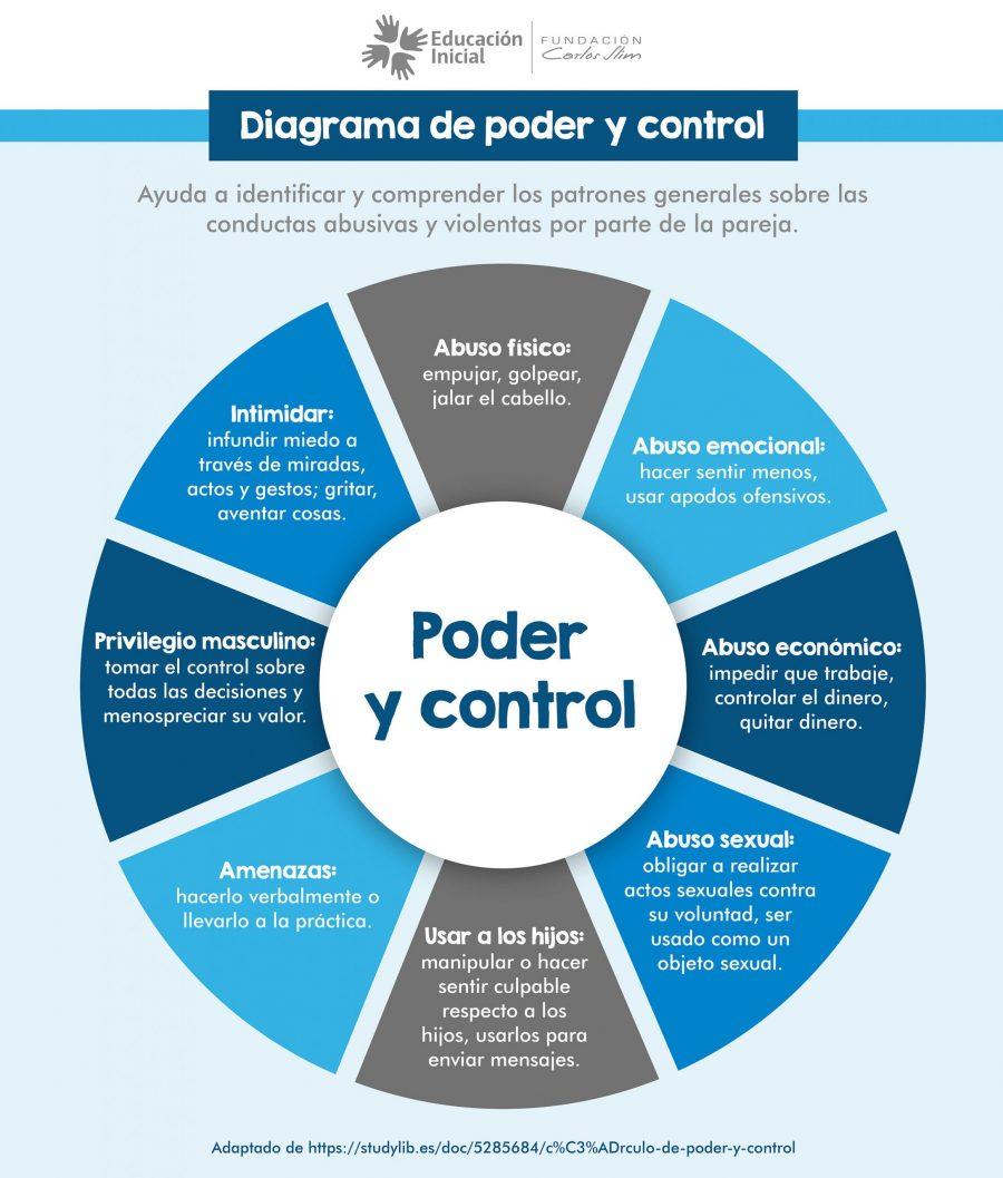 Poder y control