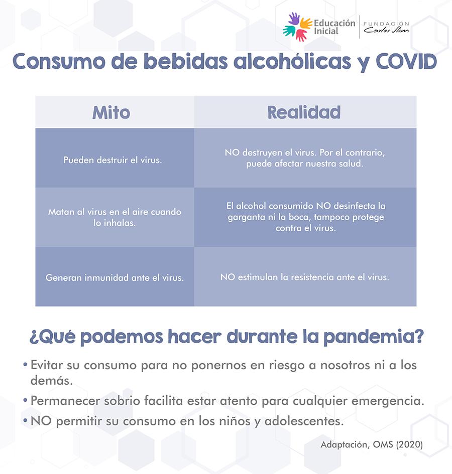 Consumo de alcohol y COVID